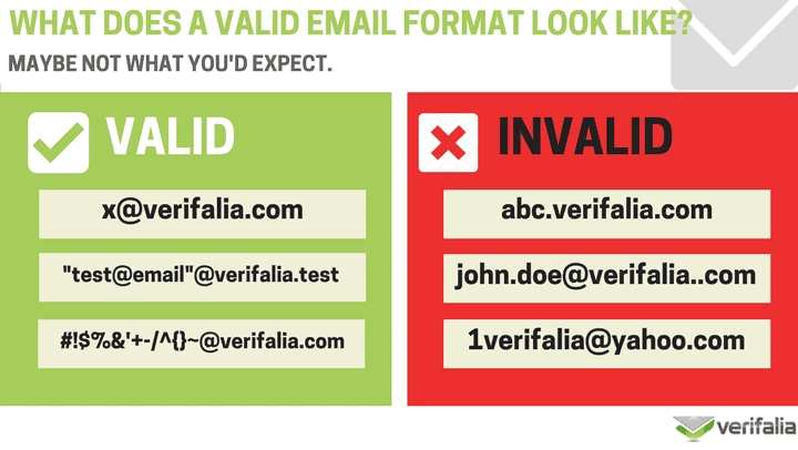 valid-and-invalid-email-format.png