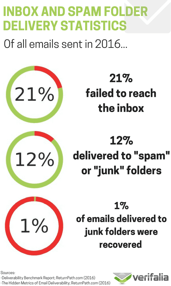 inboxing-and-spam-metrics.png